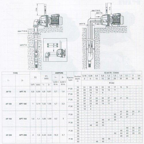 Thông số kỹ thuật của máy bơm Pentax tốt nhất AP 75