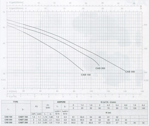 Đường đặc tính của Máy bơm nước  Pentax  CAB 200
