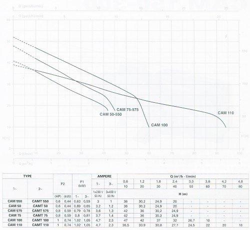 Đường đặc tính của Máy bơmly tâm Pentax nhập khẩu - CAM100
