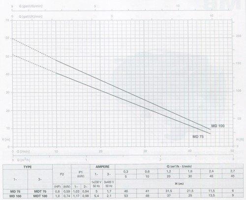 Đường đặc tính sản phẩm máy bơm bán chân không Pentax MD 100