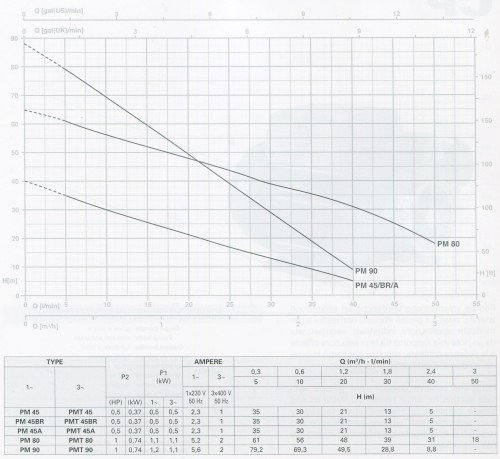 Đường đặc tính của Máy bơm ly tâm Pentax cao cấp – PM 45